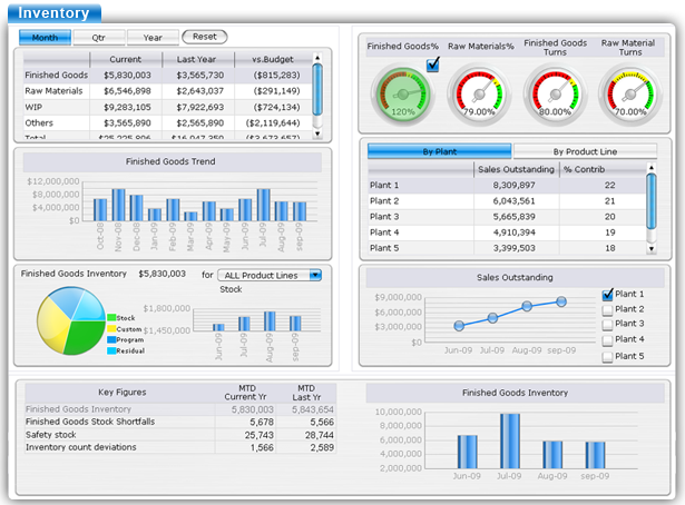 sap dashboard - Khafre
